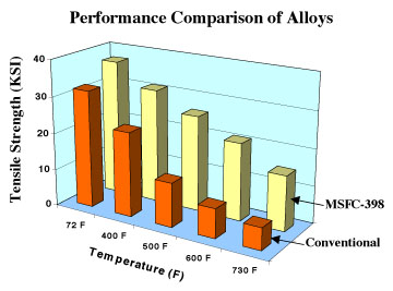 Bar Graph - Performance Comparison of Conventional Alloys with MSFC-398